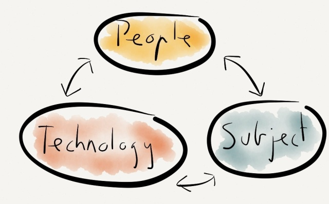 The Triumvirate of Mobile Learning