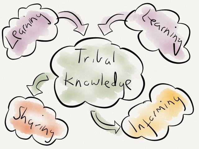 Tribal Knowledge: learning, sharing and informing