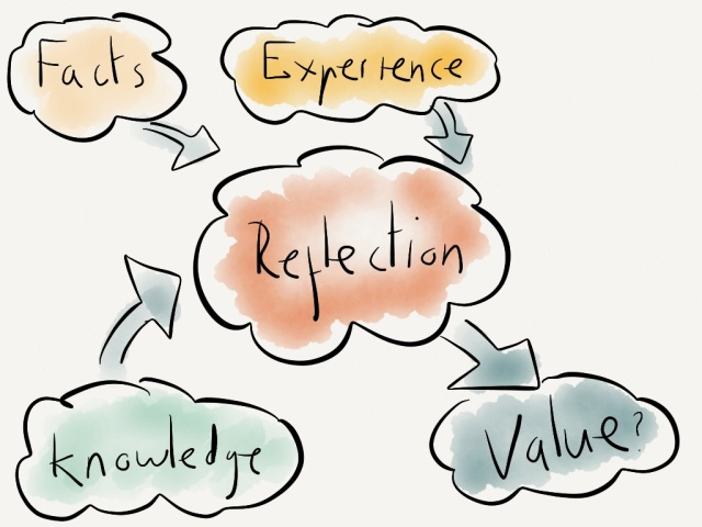 Facts, experience and knowledge are all very well, but how do you reflect and add value?