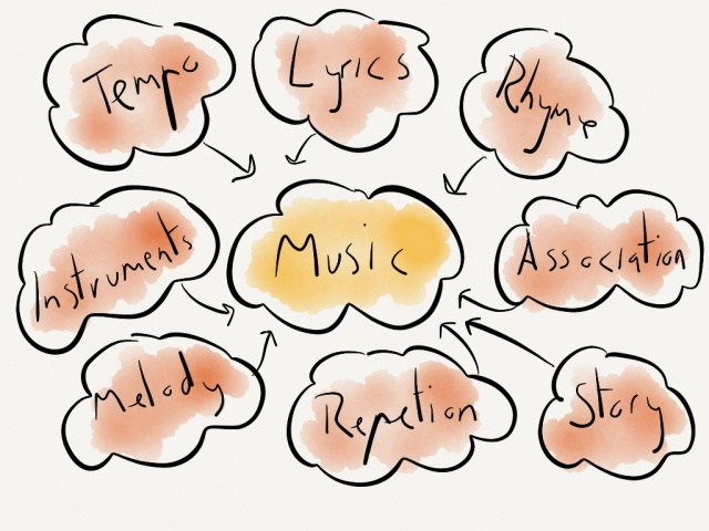 The facets of music that we use in communication