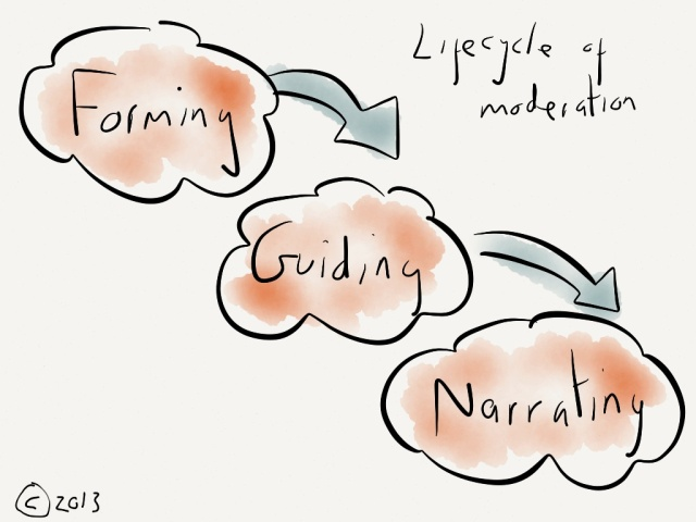 The three stages of moderation in social learning spaces