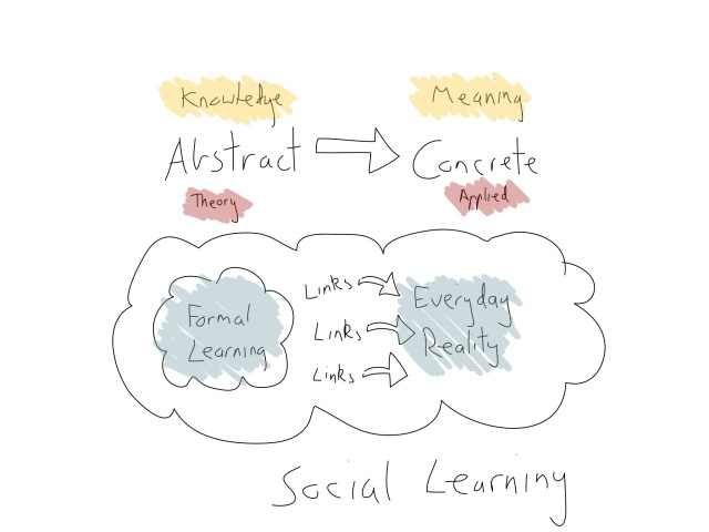 Social Learning: from theory to application