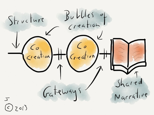 A structure for scaffolding social learning