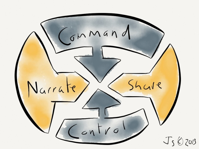 Command and control trumps sharing