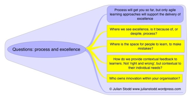 Questions: the space between process and excellence
