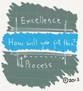 The gap between process and excellence