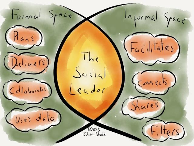 Social Leadership Behaviours