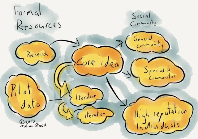 Social Wisdom: developing ideas around social leadership