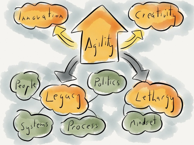 Legacy, lethargy and agility
