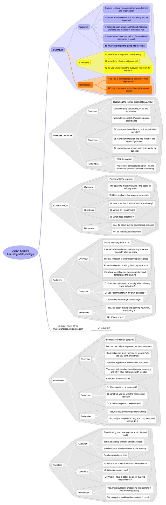 Methodology: Context