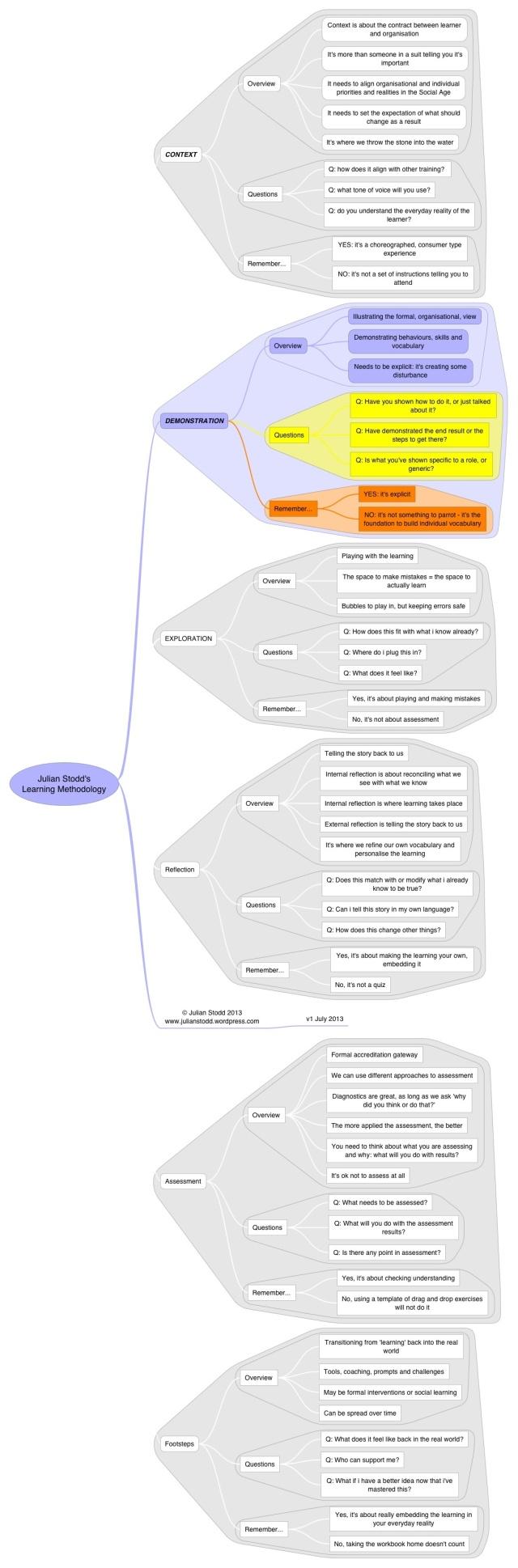 Methodology - demonstration