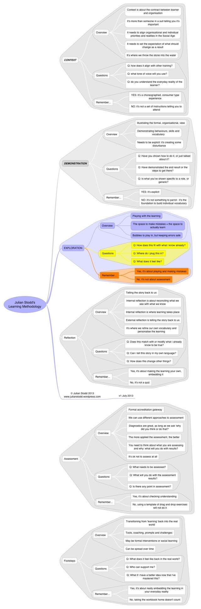 Methodology - exploration