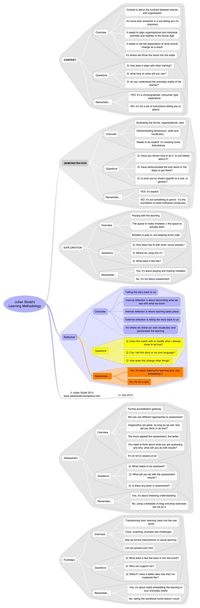 Methodology - reflection