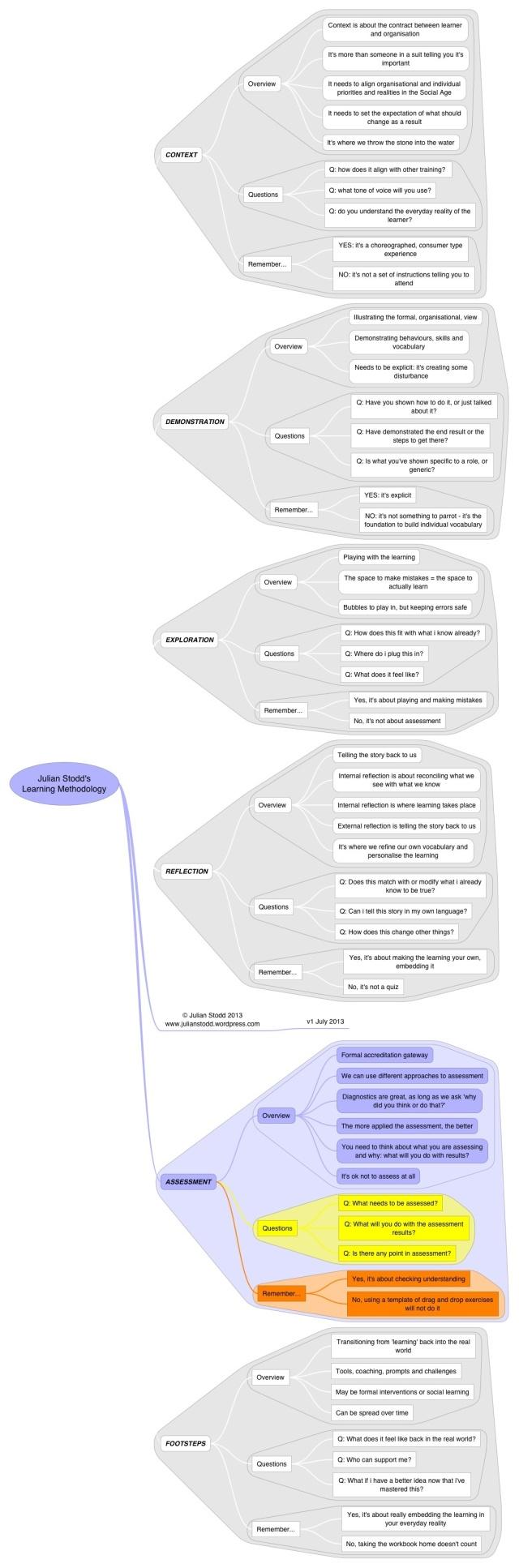 Methodology - assessment