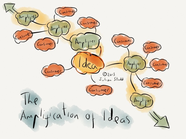 Amplification of ideas