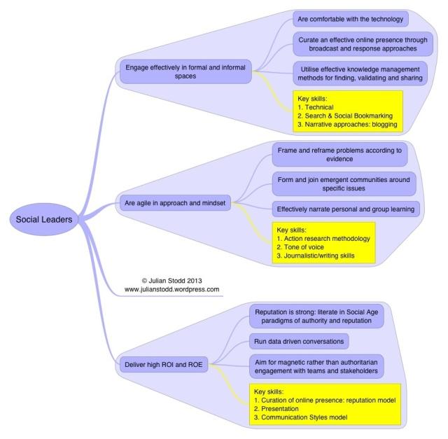Nine skills for Social Leaders