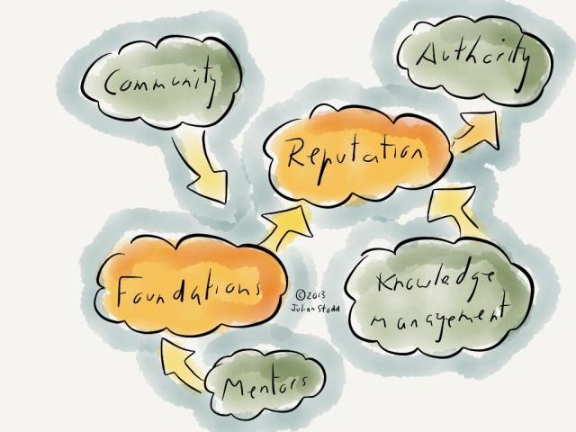 Attracting social leaders