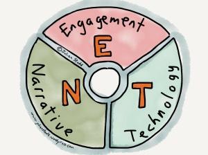 The NET model of Social Leadership