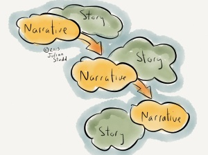 Narrative and story