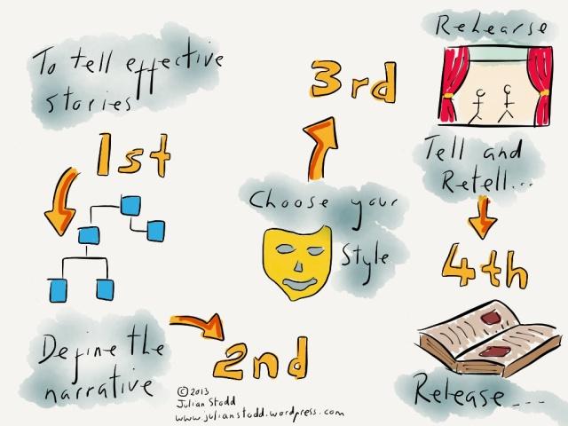 Storytelling process