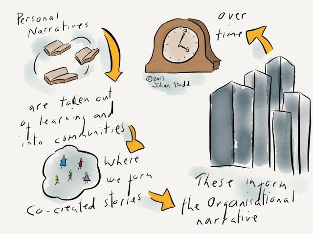Developing narratives