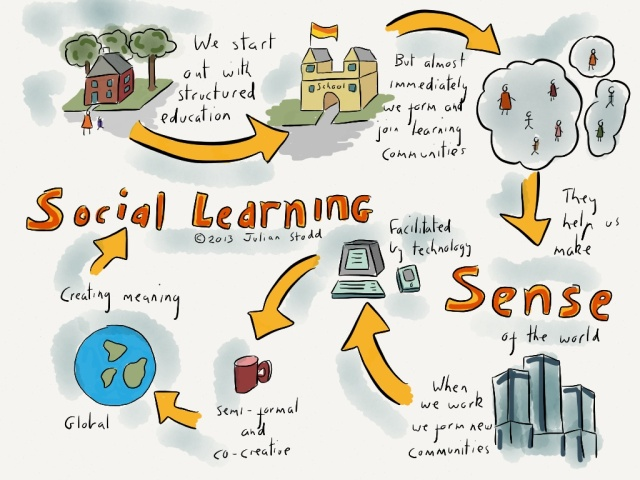 The road to social learning