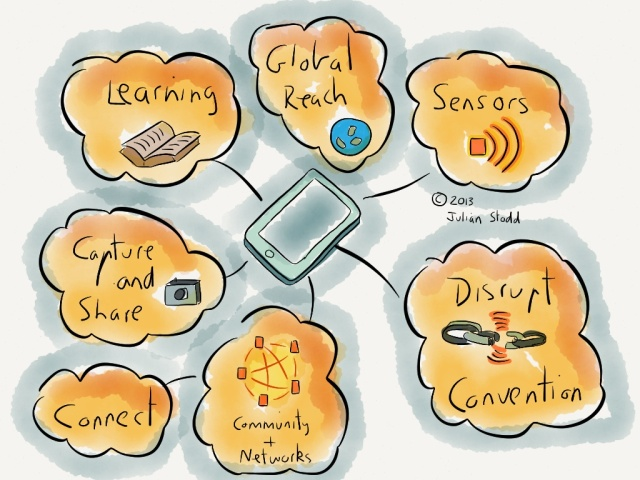 Mobile Learning State of Play