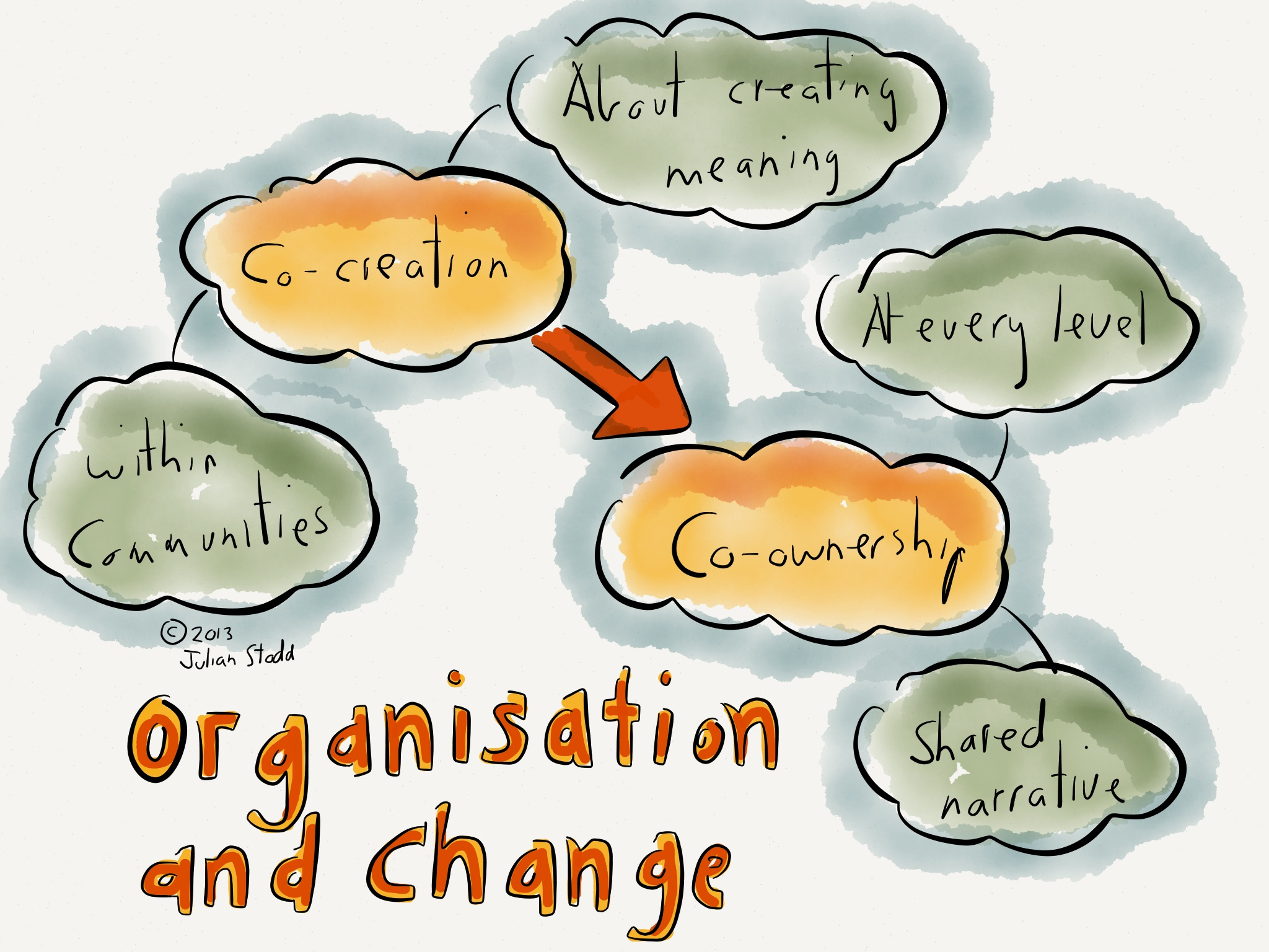 ... co-ownership of Organisational Change | Julian Stodd's Learning Blog