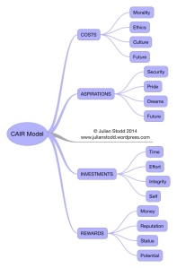 CAIR Dimensions