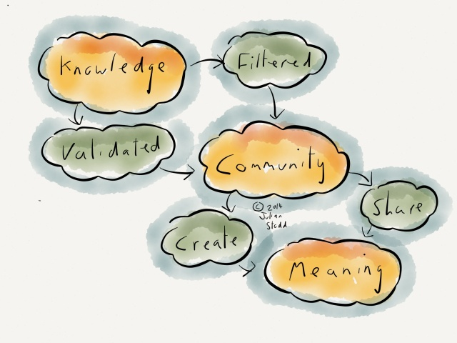 Creating meaning through community