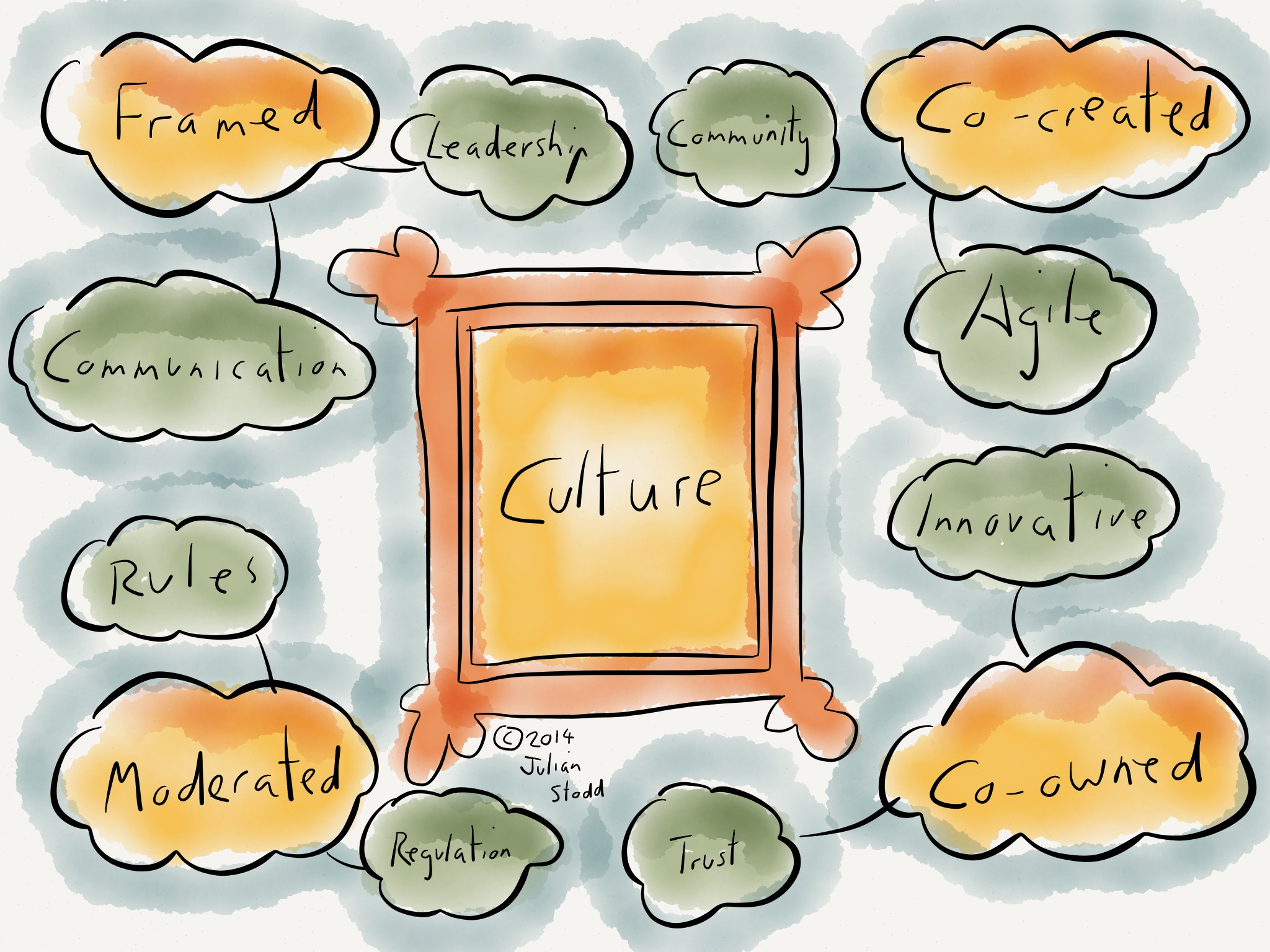 3.1. What Is Culture?