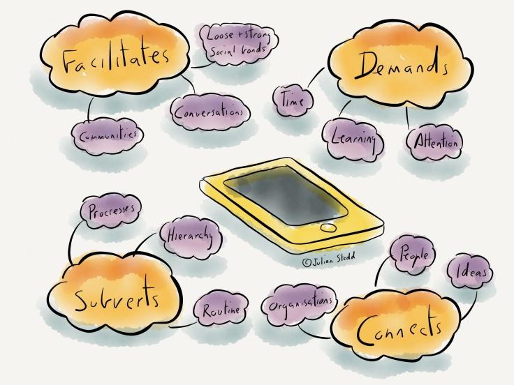 Relación con la Tecnología