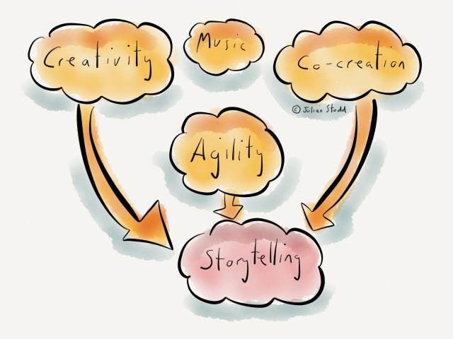 Creativity, Co-Creation and Storytelling