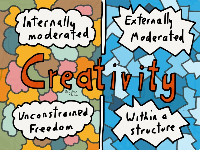 Internally and Externally Moderated Creativity
