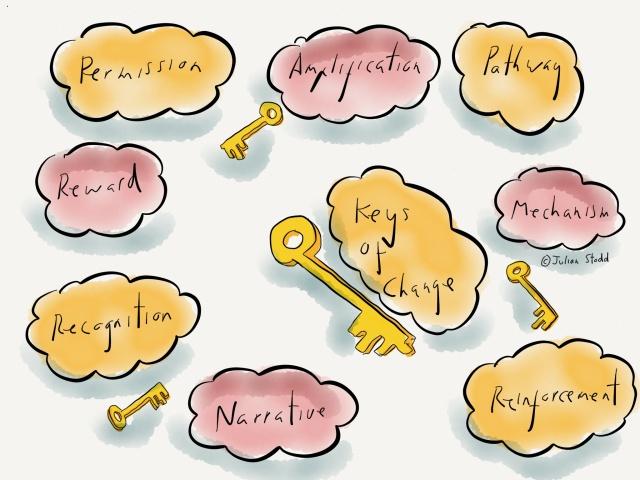 Social Change Model - four keys