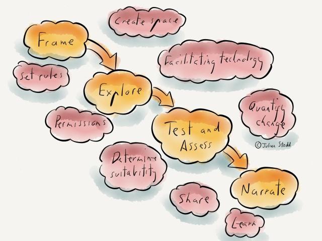 Devolved Creativity Model