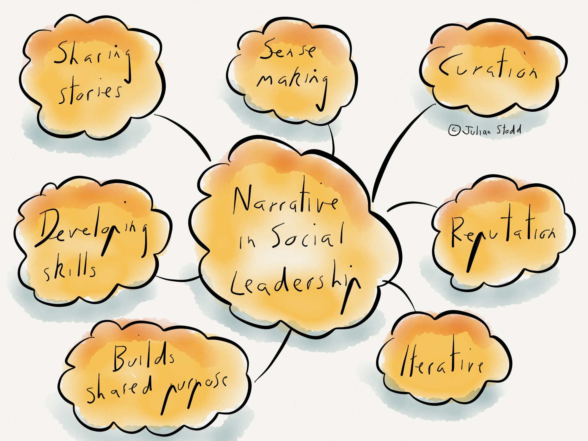 personal leadership story Develop a personal leadership brand & understand personal learning styles   brand: deep dive into participants' personal brand, leadership story, and set the.