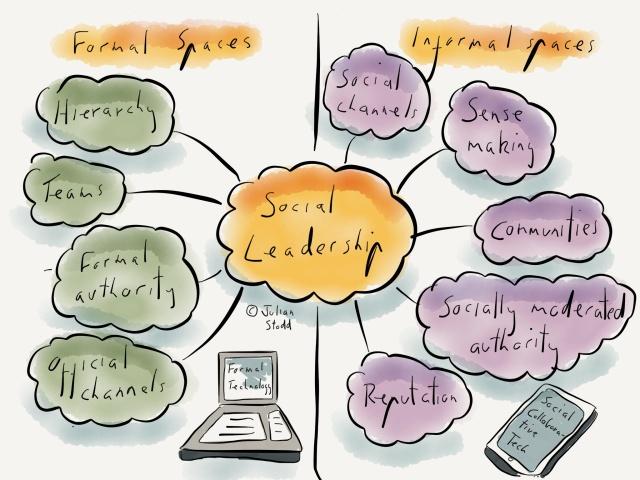 Social Leadership in formal and informal spaces