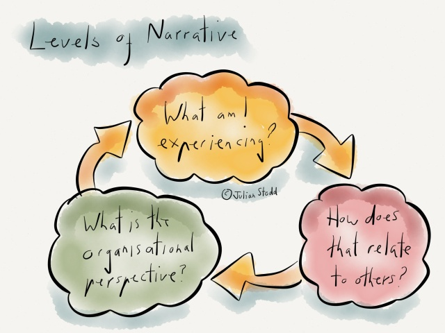 Narrative in learning