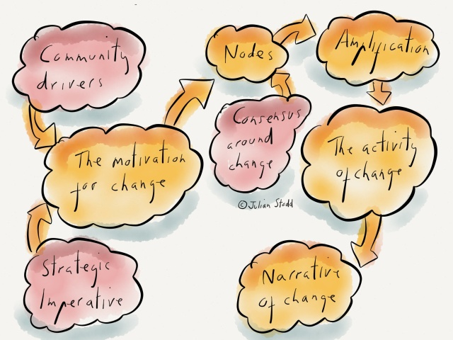 Linking formal and social elements in change