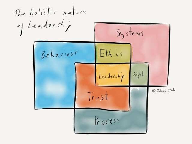 The Frames of Leadership