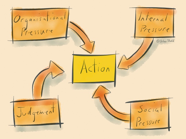Actions and Pressure
