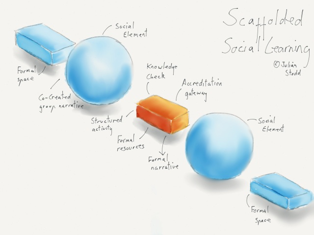 Scaffolded Social Learning - the overarching narrative