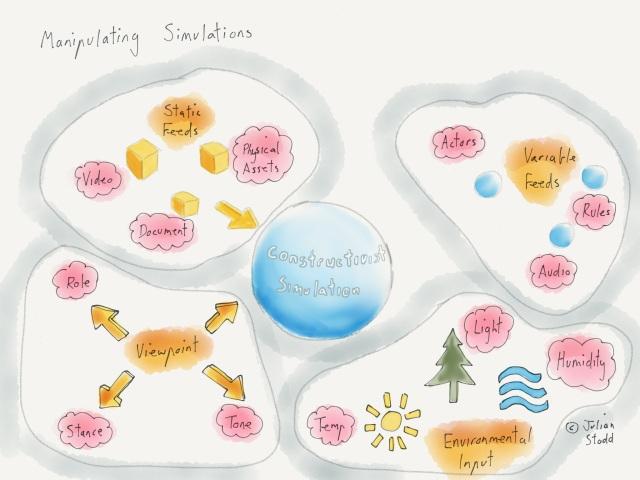 Constructivist Simulations