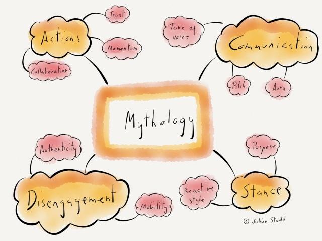 The Leadership Myth