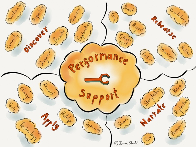 Performance Support in the Social Age