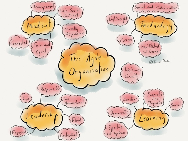 4 aspects of the agile organisation
