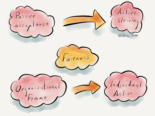 Circling Fairness