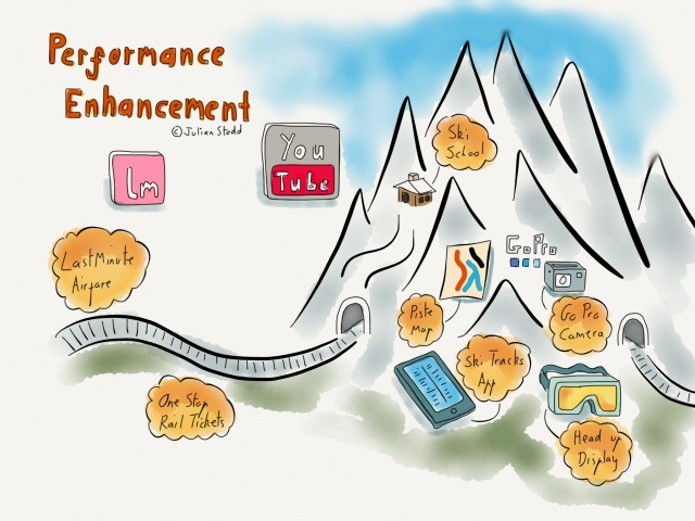 Performance Enhancement skiing
