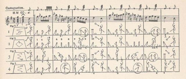 Dance Notation